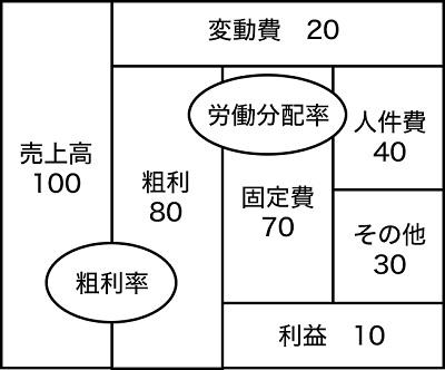 会計のブロックパズル イメージ