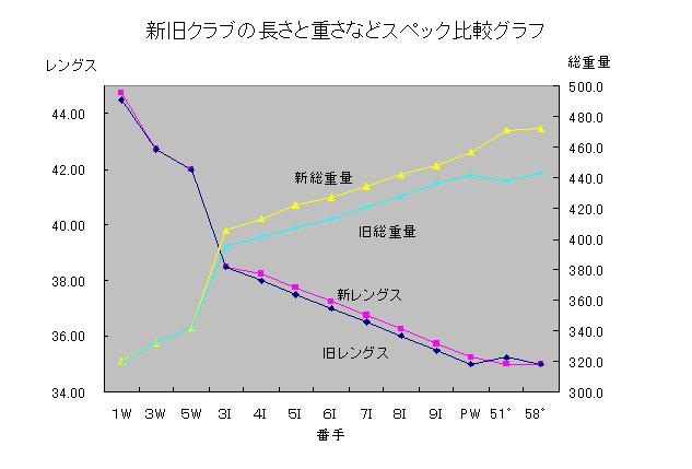新旧クラブの長さと重さなどスペック比較グラフ