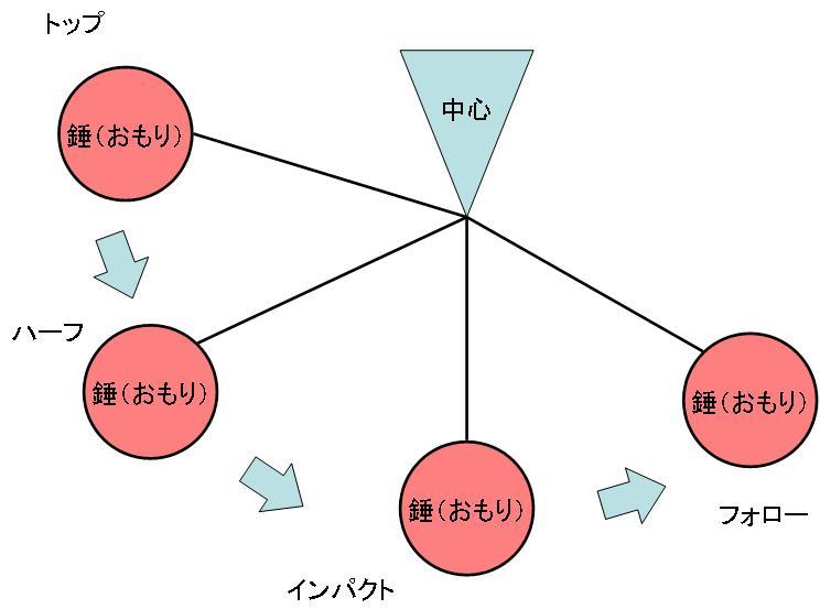 角運動量保存の法則01