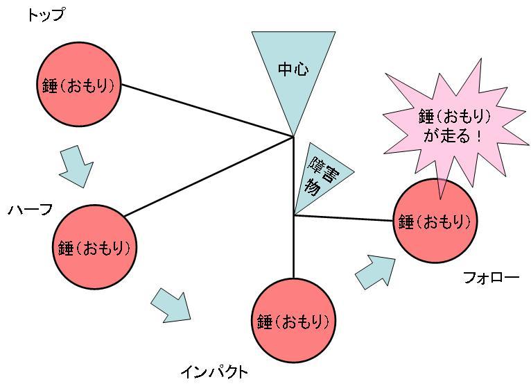角運動量保存の法則02