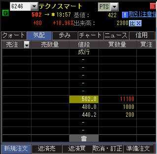 ランキング pts 株価