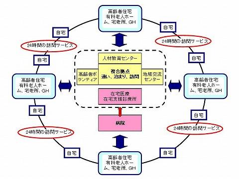 日本版CCRC