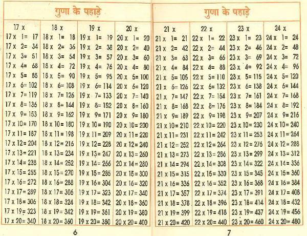 インドの掛け算の教科書