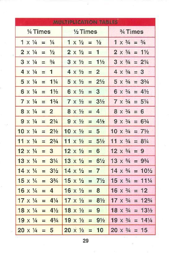 分数(割り算)の九九 | インド ... : 算数 単位表 : 算数