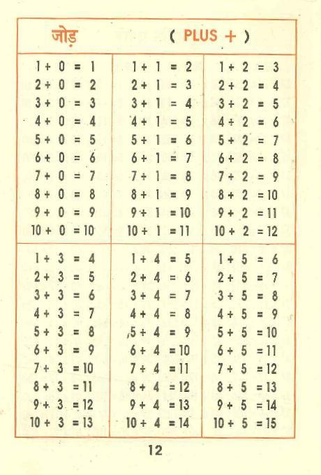 インド式計算本 足し算