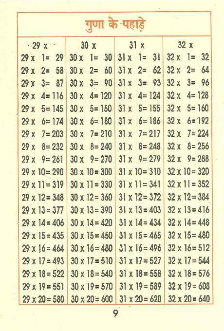 インド式計算本 29から32の段