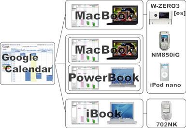 システム全体図(スケジュール管理)