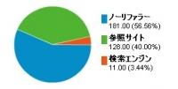 グラフ7月27日