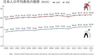 日本人の平均寿命の推移