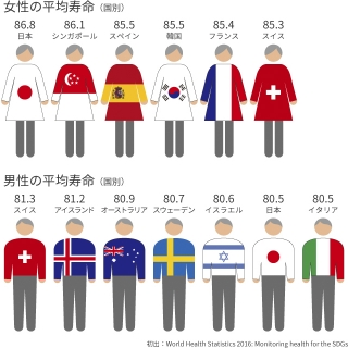 国別の平均寿命
