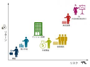 資産運用のグラフ