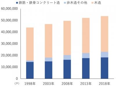 住宅の戸数(構造別・全国)