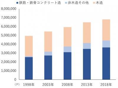 住宅の戸数(構造別・東京都)