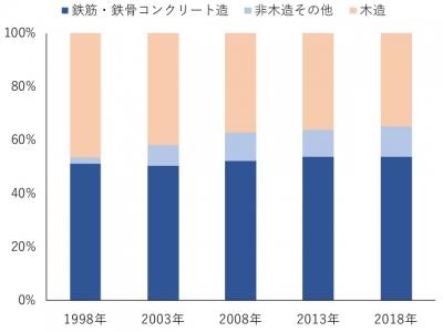 住宅の構造別割合(東京都)