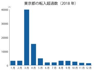 東京都の転入超過数(2018年)
