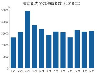 東京都内間の移動者数(2018年)