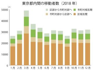 東京都内間の移動者数の内訳(2018年)