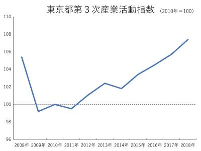 東京都第3次産業グラフその1