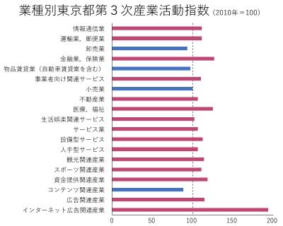 東京都第3次産業グラフその2