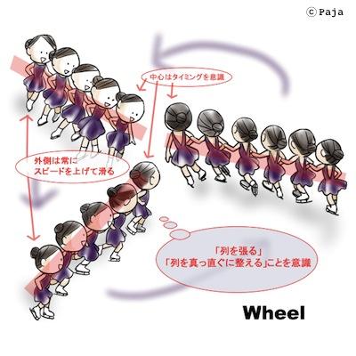 Wheel © Paja
