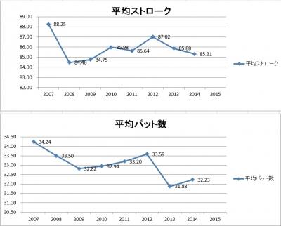 2014年上半期成績