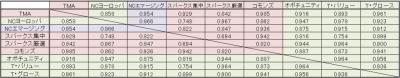 セゾン_相関