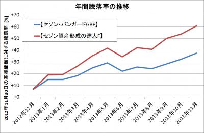 セゾン二ファンド基準価額騰落率2013年