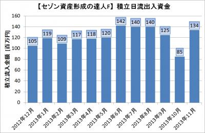 セゾン達人積立額2013年