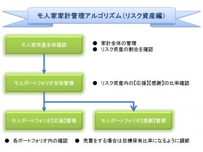 20140325_全体フローチャート