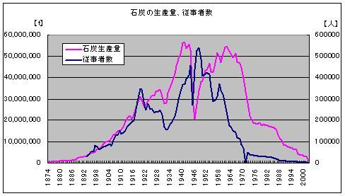 石炭生産量、炭鉱従事者数 推移