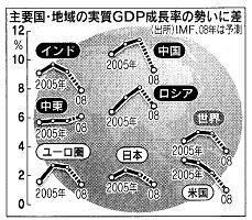 主要国GDP推移