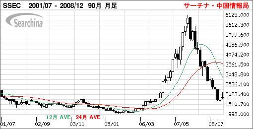 上海株式グラフ