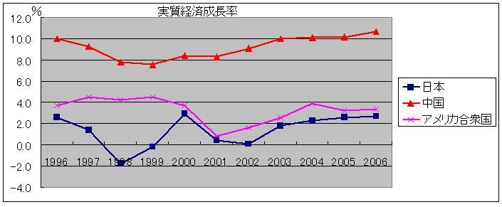 中国、アメリカ、日本のGDP推移