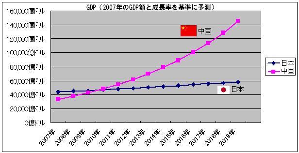 日本と中国GDP予測