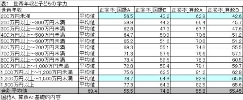 世帯年収と子どもの学力.jpg