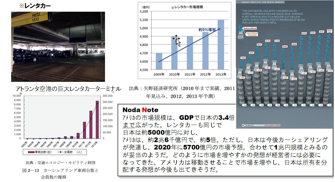 Noda Note アメリカの市場規模は、GDPで日本の3.4倍 まで広がった。レンタカーも同じで 日本は約5000億円に対し、 アメリカは、約2兆6千億円で、約5倍。ただし、日本は今後カーシェアリングが発達し、2020年に5700億円の市場予想。合わせて1兆円規模とみるのが妥当のようだ。どのように市場を増やすかの発想が経営者には必要になってきた。アメリカは移動させることで市場を増やし、日本は所有を分配する発想が今後も出てきそうだ。