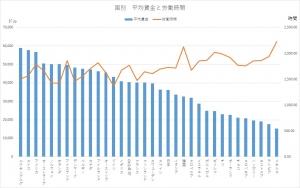 国別平均賃金と労働時間
