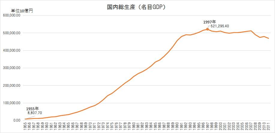 nodanote 名目GDP