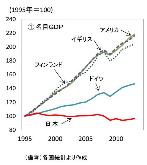 世界各国名目GDP