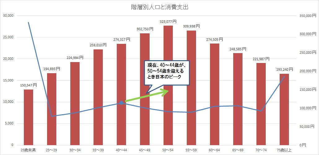 野田 階層別人口と消費支出