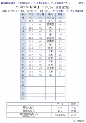 8月6日の三井町の気温