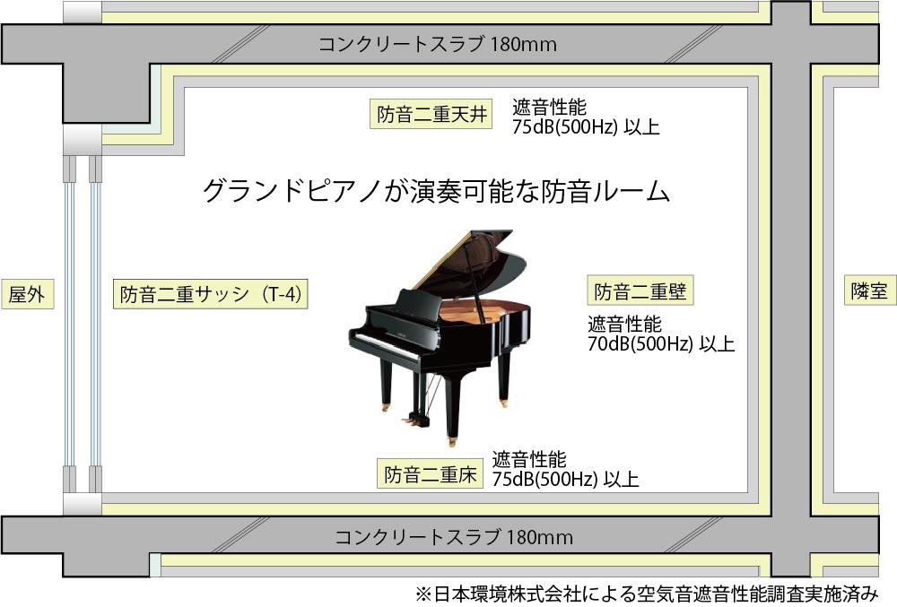 サウンドプルーフ蒲田アネックススタジオ 仕様
