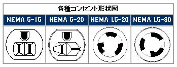 コネクタ形状の規格