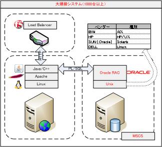 Web系大規模システム