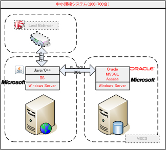 Web系中小規模システム