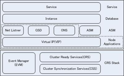 Oracle RACコンポーネントの管理