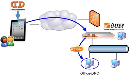 iPad_iPhoneで社内システムへアクセスするシステム構成