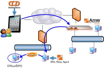 iPad_iPhoneで社内システムへアクセスするシステム構成-複数拠点