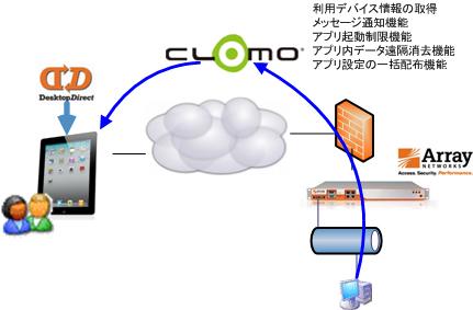 CLOMOによるiPad_iPhoneのリモート管理のシステム構成