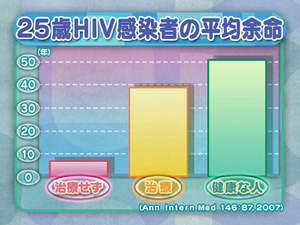 25歳HIV感染者の平均余命